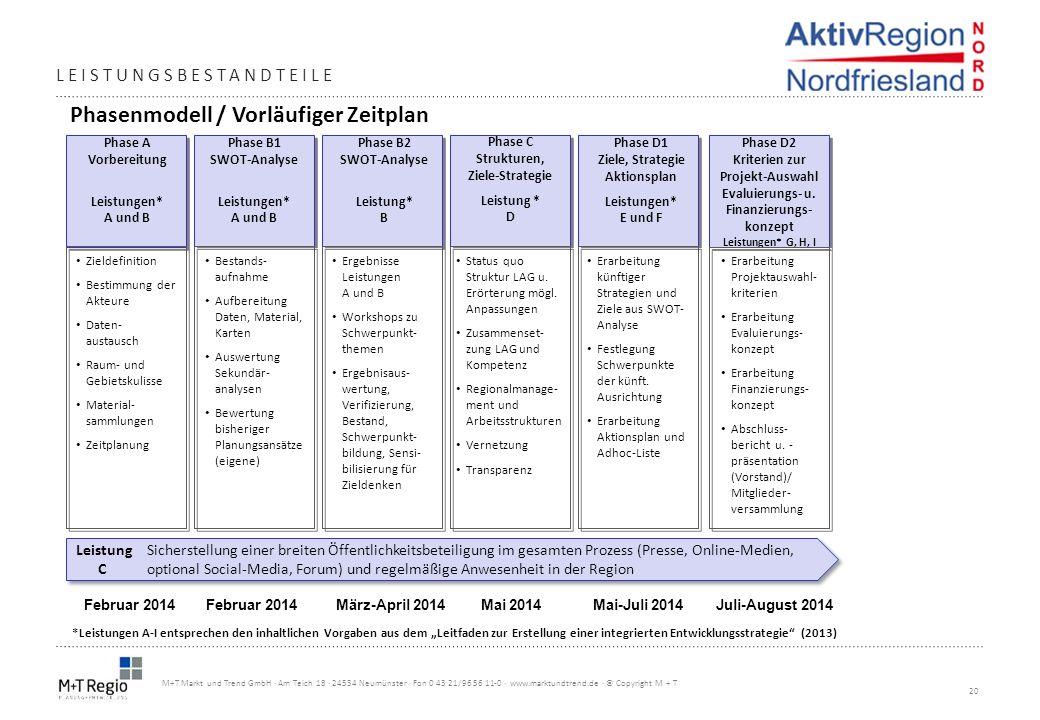 Phasenmodell / Vorläufiger Zeitplan