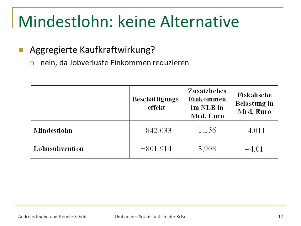 Mindestlohn: keine Alternative