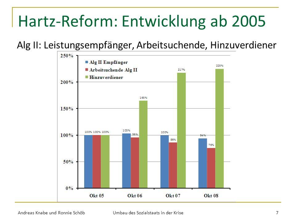 Hartz-Reform: Entwicklung ab 2005