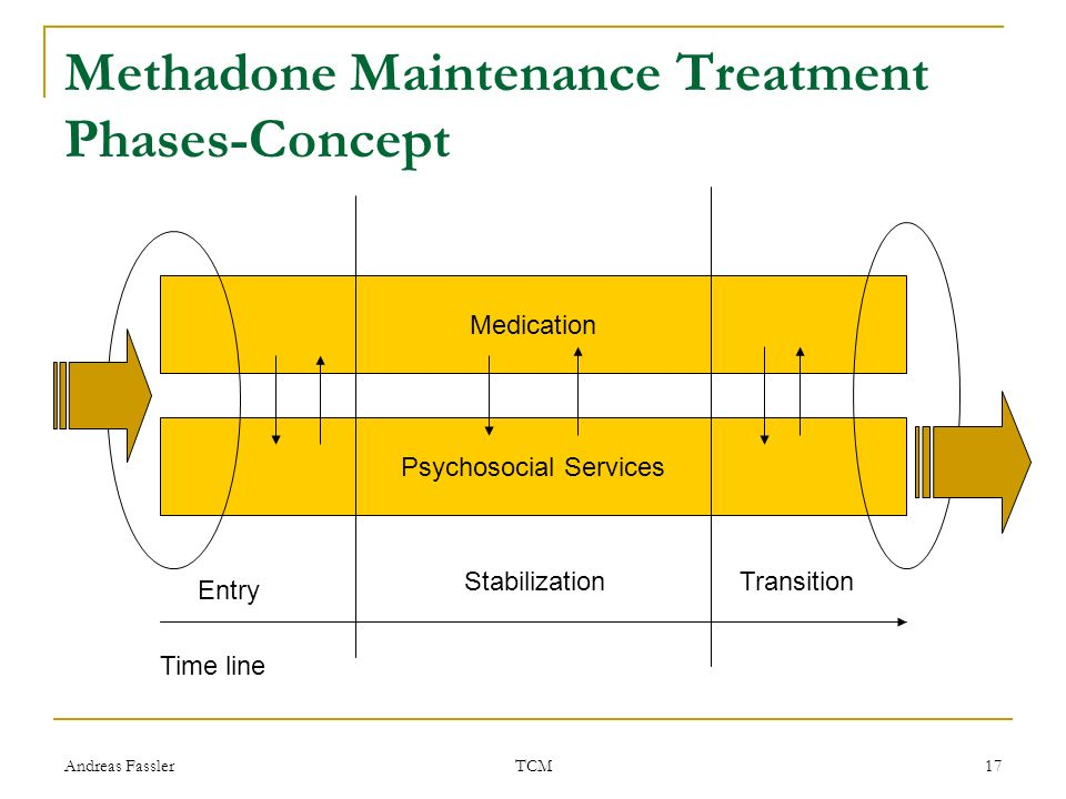 Methadone Maintenance Treatment Phases-Concept