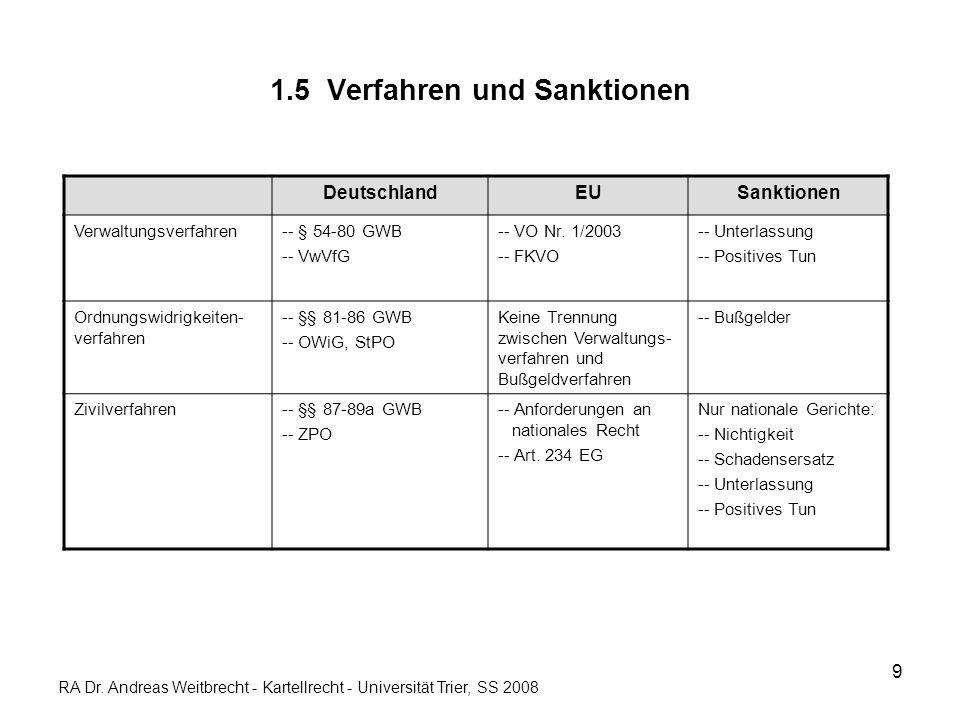1.5 Verfahren und Sanktionen
