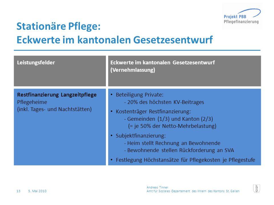 Eckwerte im kantonalen Gesetzesentwurf