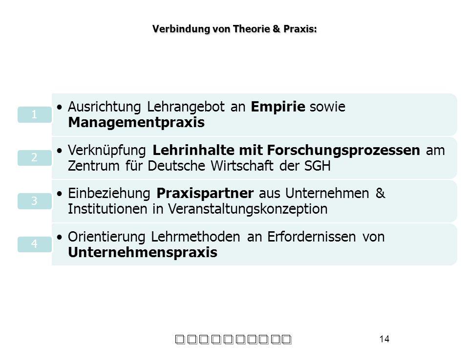 Verbindung von Theorie & Praxis: