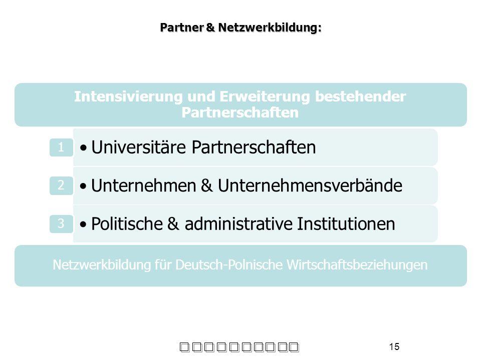 Partner & Netzwerkbildung: