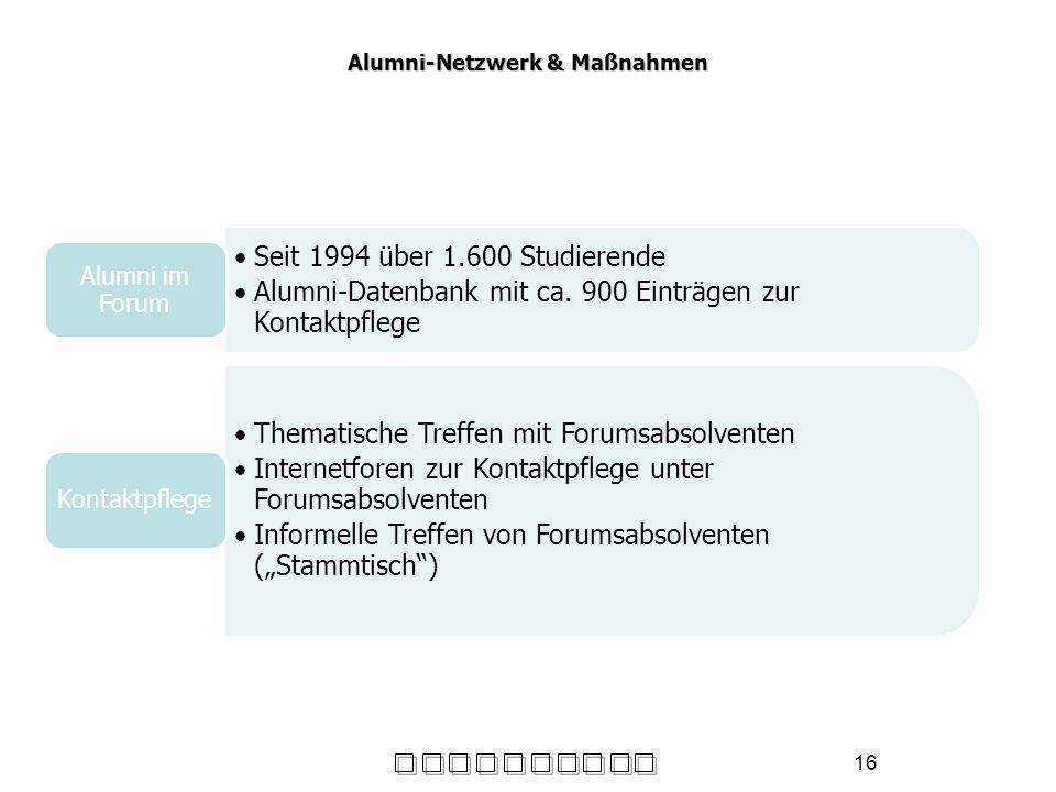 Alumni-Netzwerk & Maßnahmen