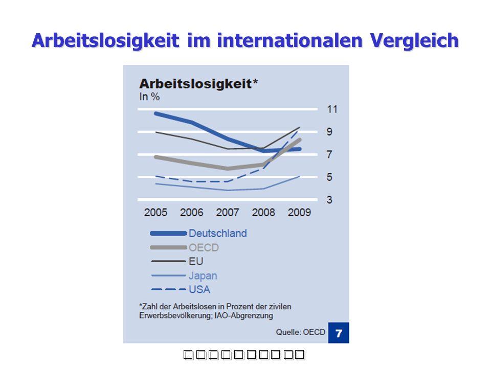 Arbeitslosigkeit im internationalen Vergleich