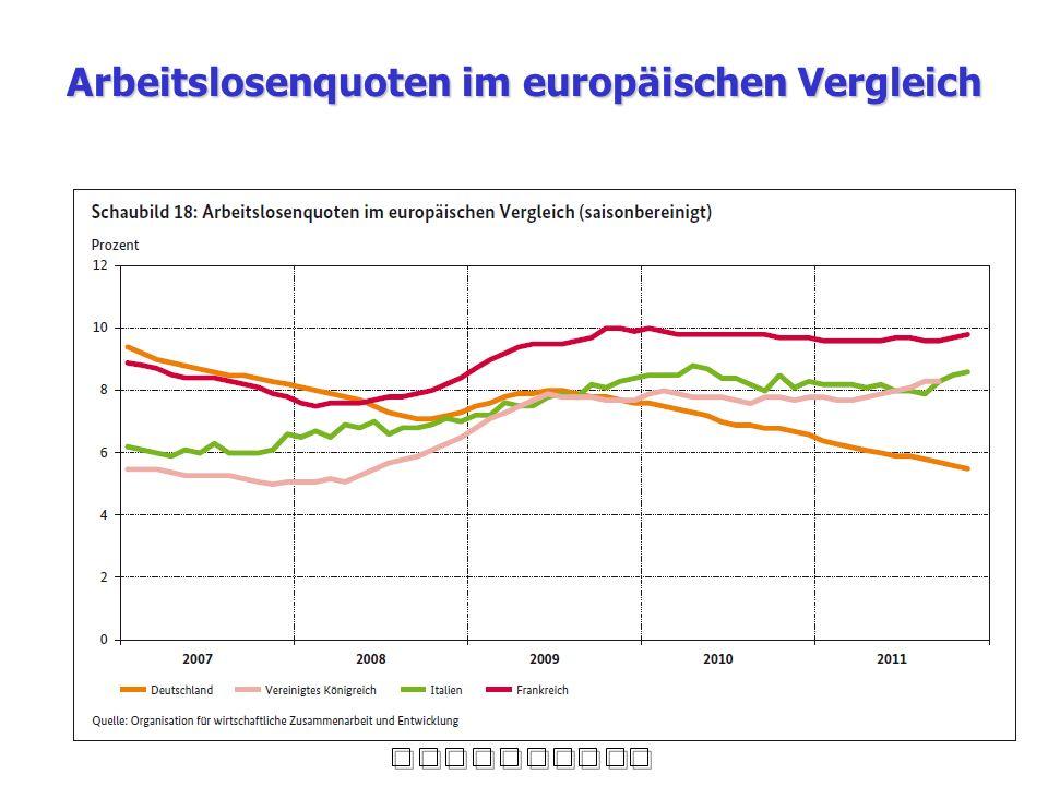Arbeitslosenquoten im europäischen Vergleich