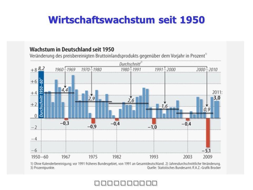 Wirtschaftswachstum seit 1950