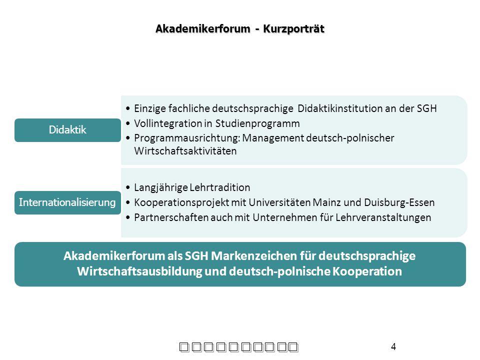 Akademikerforum - Kurzporträt