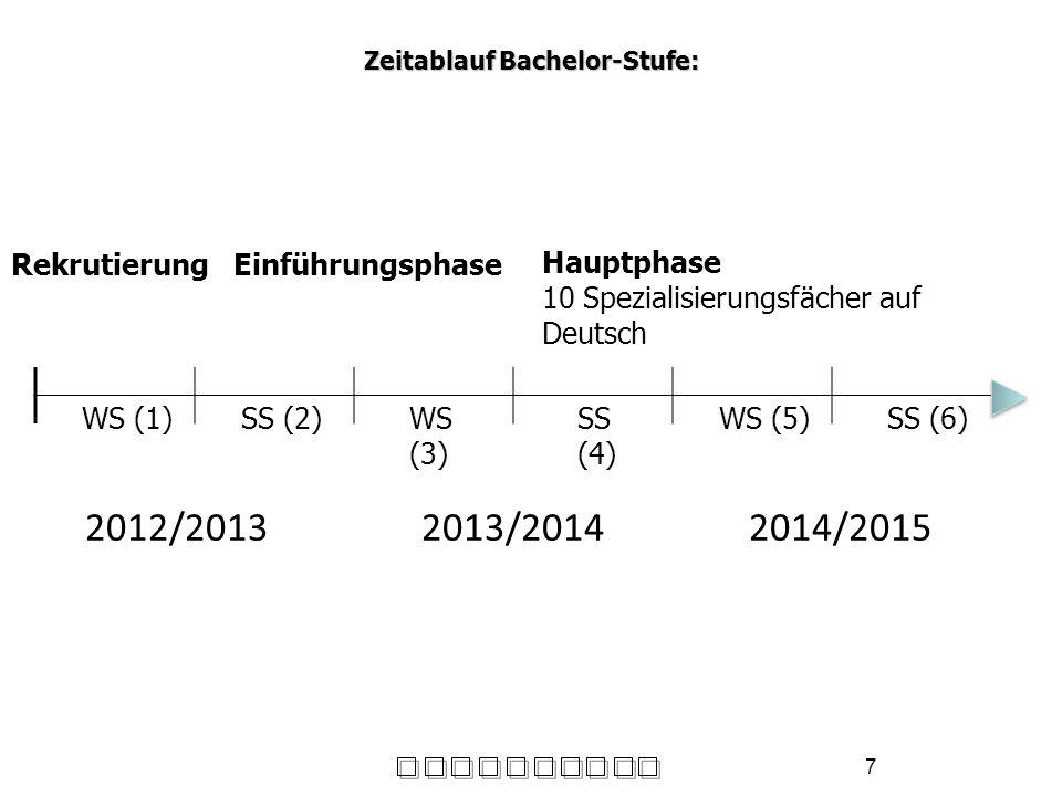 Zeitablauf Bachelor-Stufe: