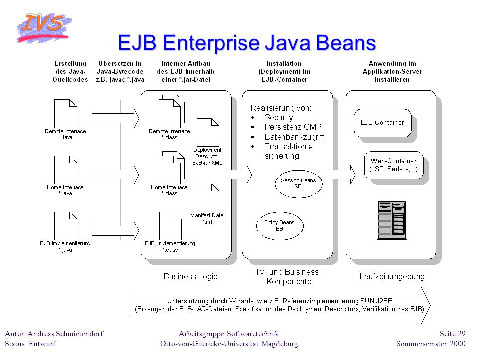 EJB Enterprise Java Beans