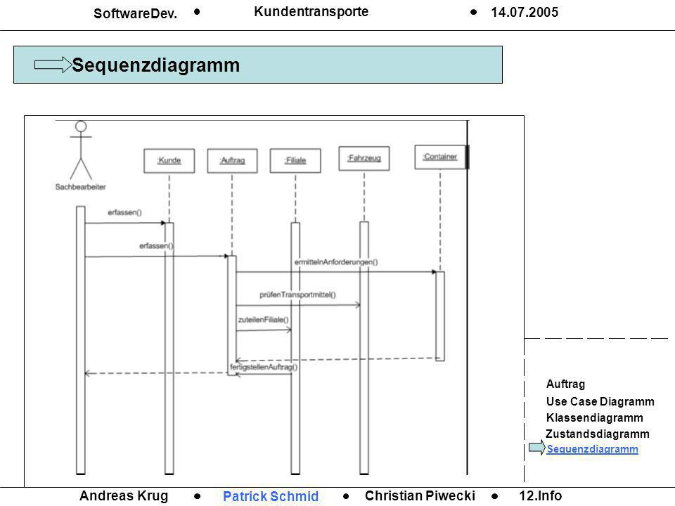 Sequenzdiagramm SoftwareDev. Kundentransporte 14.07.2005 Andreas Krug