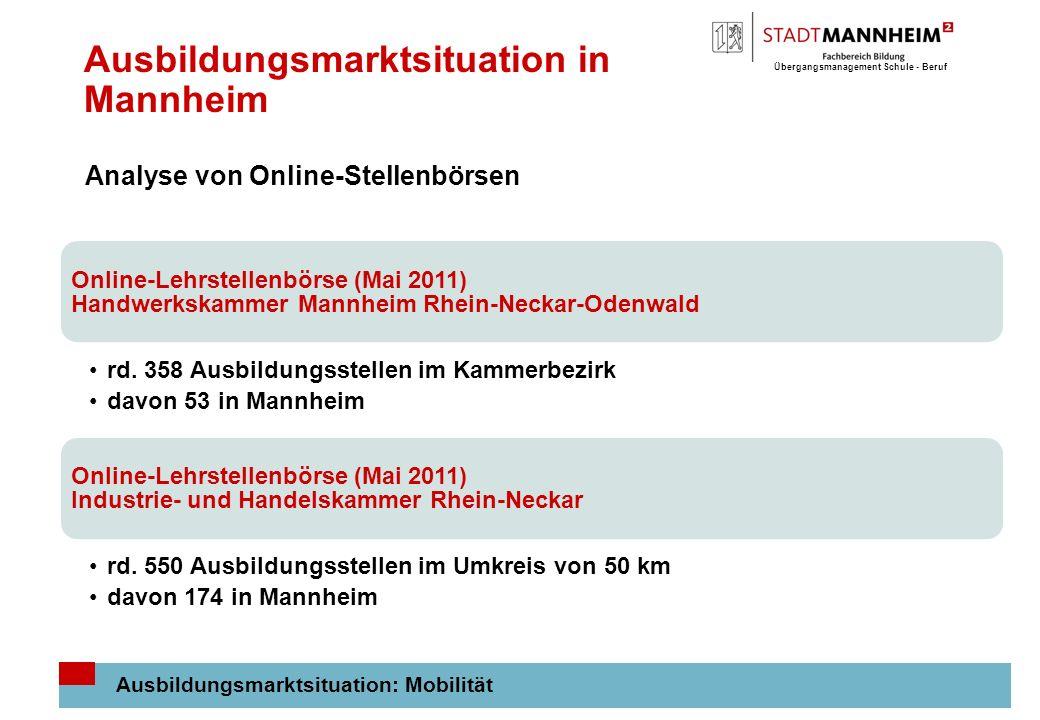 Ausbildungsmarktsituation in Mannheim