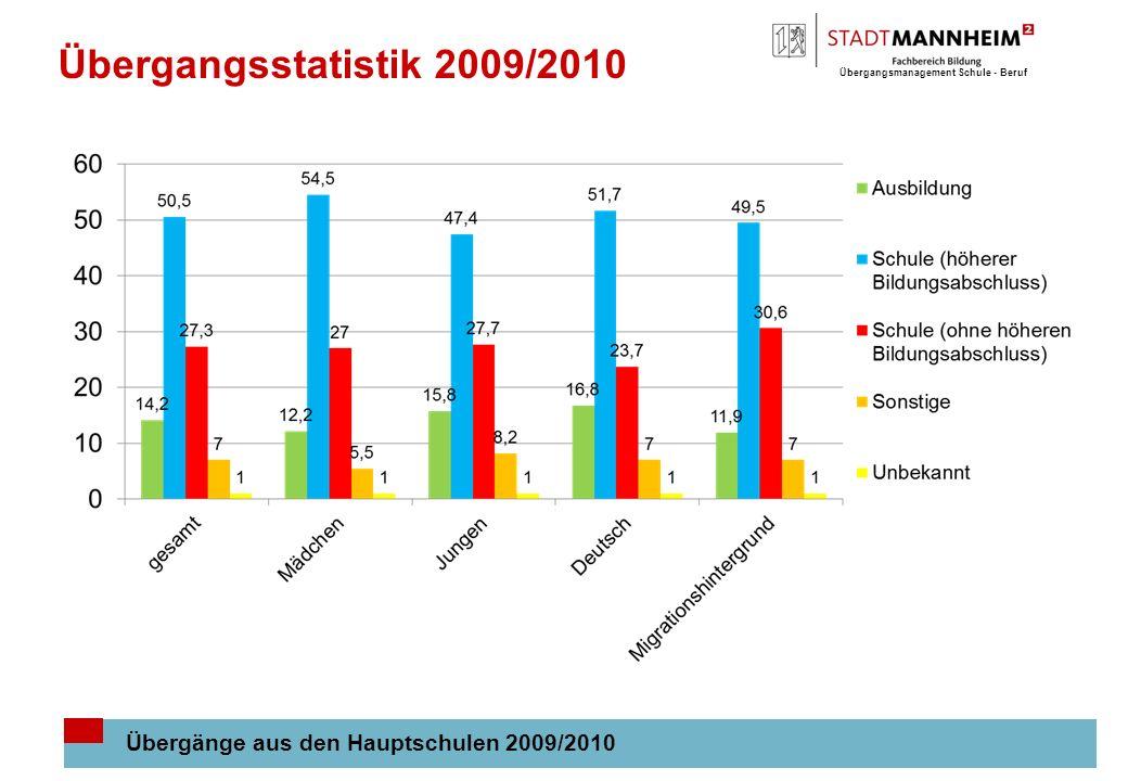 Übergangsstatistik 2009/2010 Übergänge aus den Hauptschulen 2009/2010