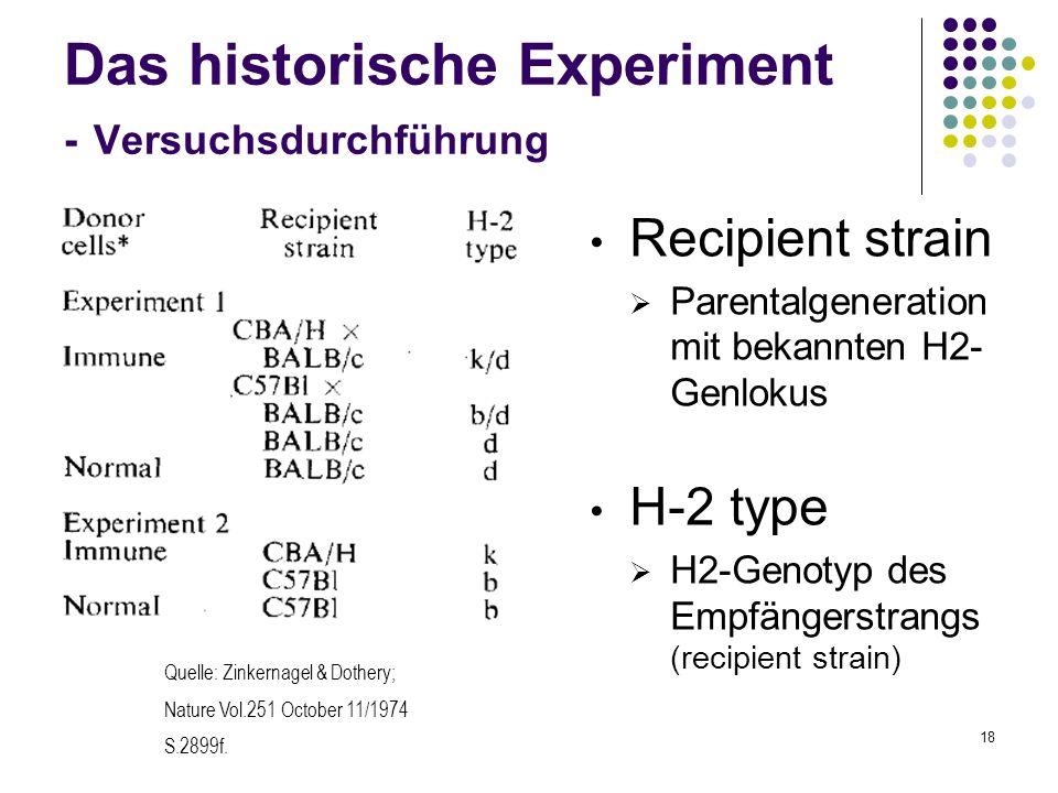 Das historische Experiment - Versuchsdurchführung