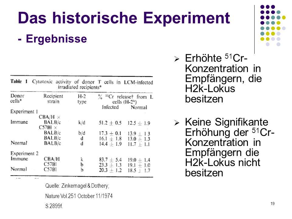 Das historische Experiment - Ergebnisse
