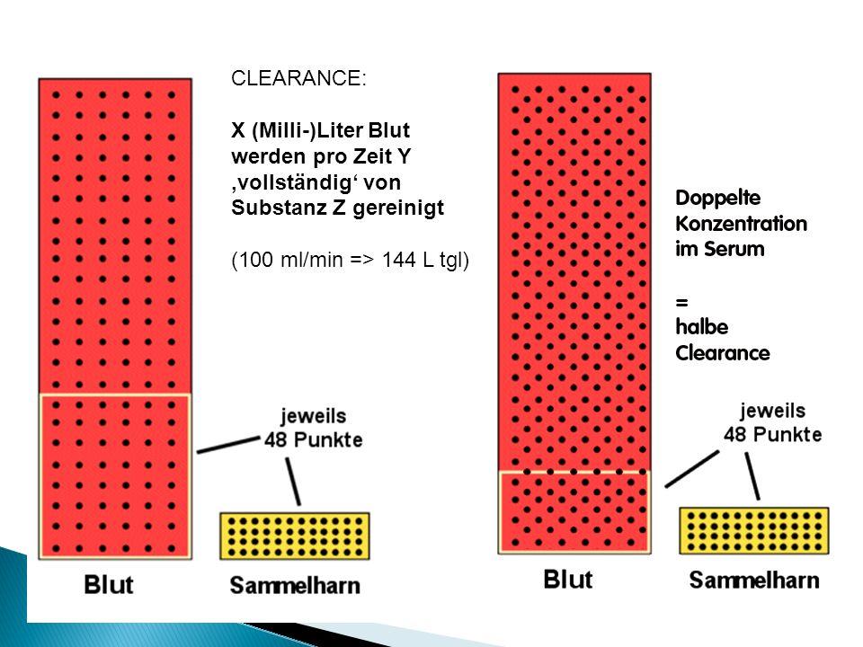 CLEARANCE: X (Milli-)Liter Blut werden pro Zeit Y 'vollständig' von Substanz Z gereinigt.