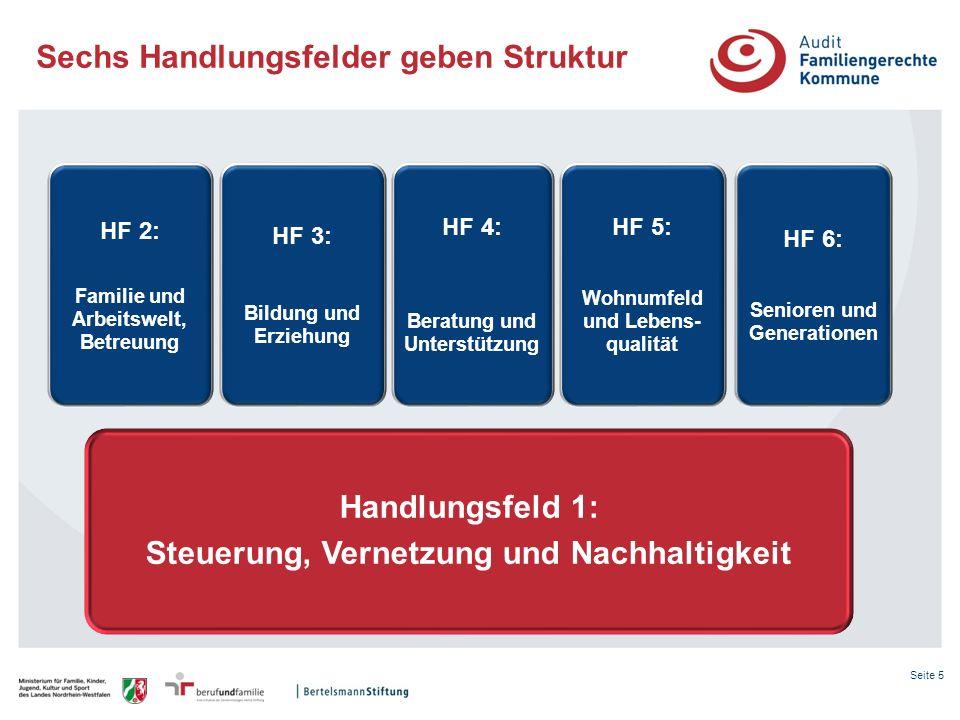 Sechs Handlungsfelder geben Struktur