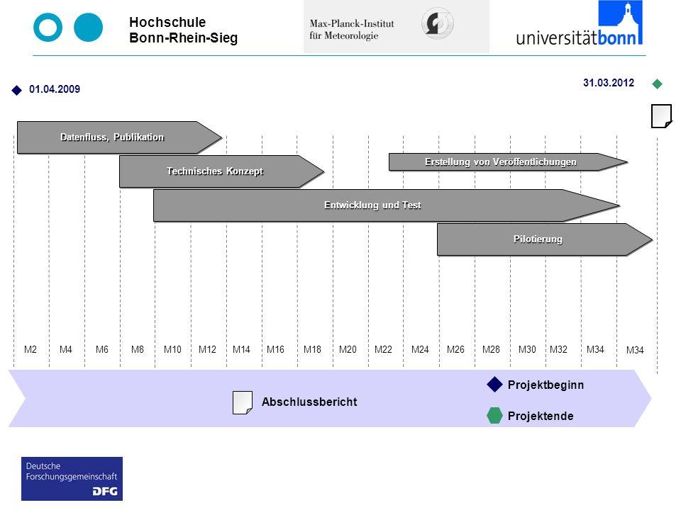 Datenfluss, Publikation Erstellung von Veröffentlichungen