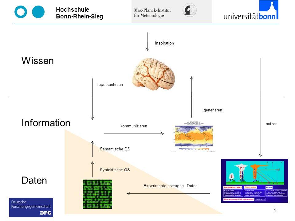 Wissen Information Daten Inspiration repräsentieren generieren nutzen