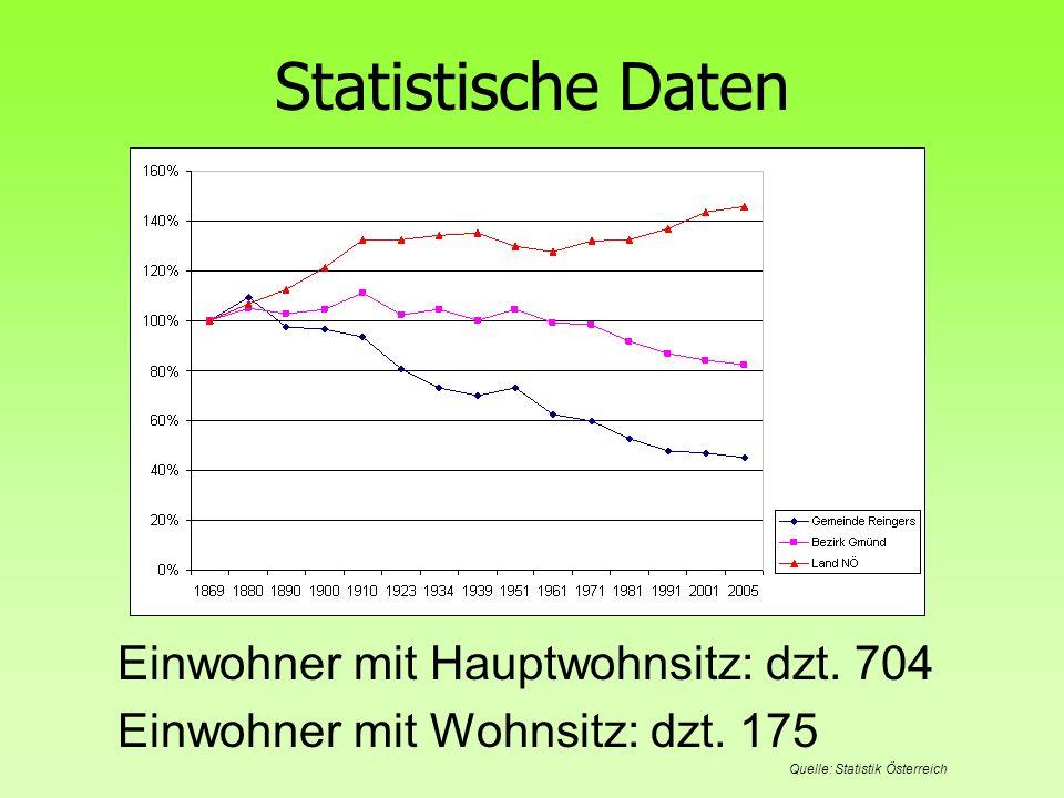 Statistische Daten Einwohner mit Hauptwohnsitz: dzt. 704