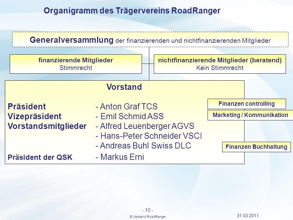 Organigramm des Trägervereins RoadRanger Vorstand