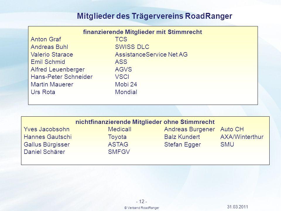Mitglieder des Trägervereins RoadRanger