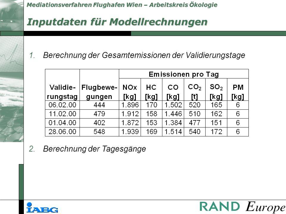Inputdaten für Modellrechnungen