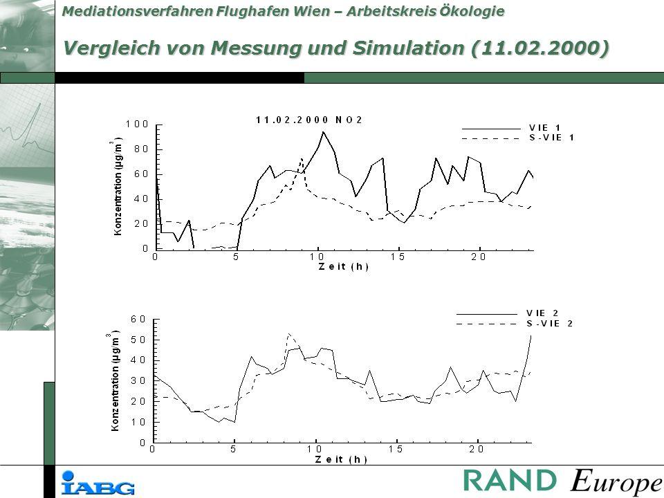 Vergleich von Messung und Simulation (11.02.2000)