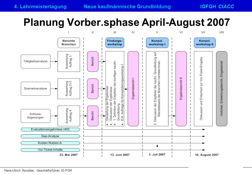 Planung Vorber.sphase April-August 2007