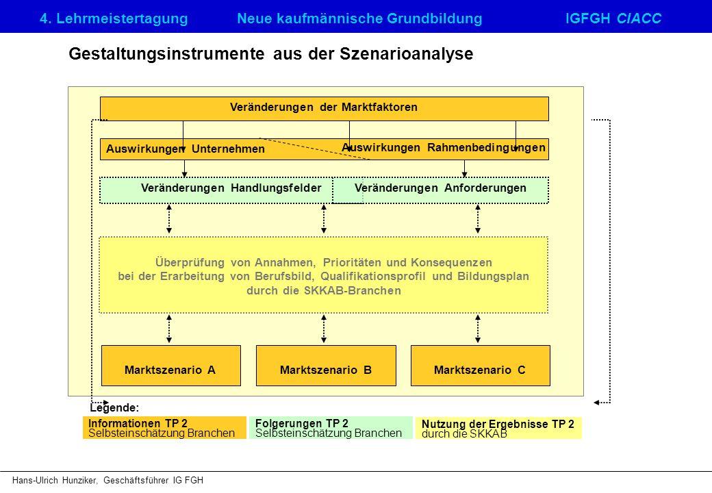 Gestaltungsinstrumente aus der Szenarioanalyse