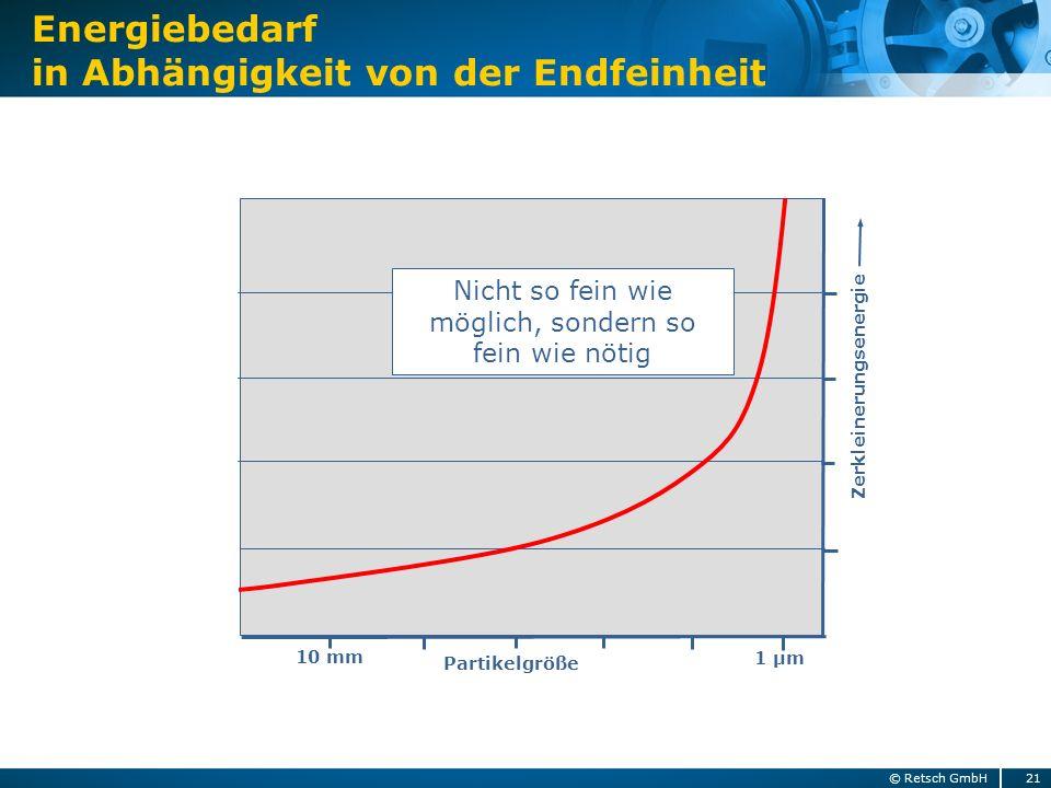 Energiebedarf in Abhängigkeit von der Endfeinheit