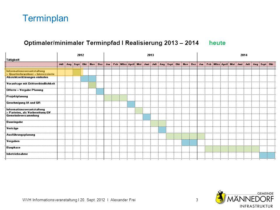 Terminplan Optimaler/minimaler Terminpfad I Realisierung 2013 – 2014 heute. Untertitel Text …..