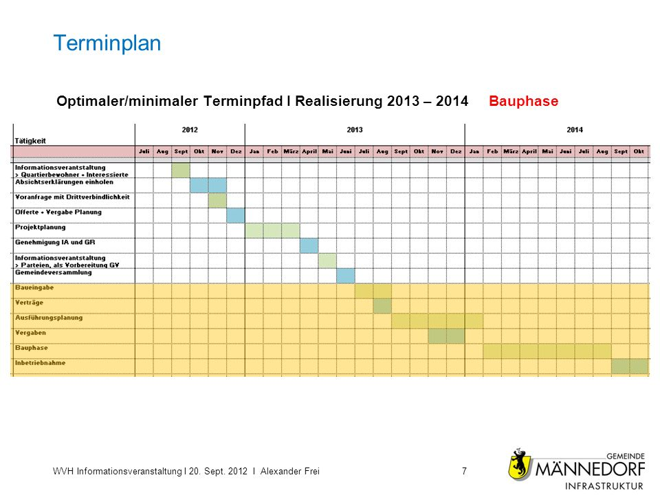 Terminplan Optimaler/minimaler Terminpfad I Realisierung 2013 – 2014 Bauphase. Untertitel Text …..