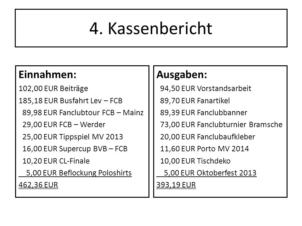 4. Kassenbericht Einnahmen: Ausgaben: 102,00 EUR Beiträge