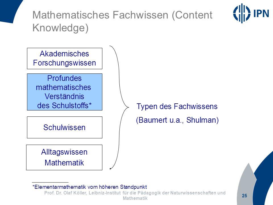 Mathematisches Fachwissen (Content Knowledge)