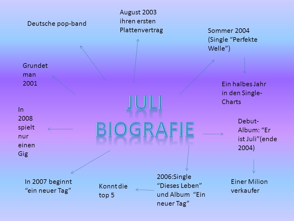 Juli biografie August 2003 ihren ersten Plattenvertrag