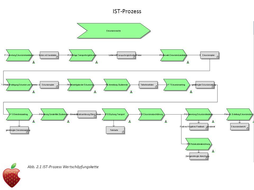 IST-Prozess Abb. 2.1 IST-Prozess Wertschöpfungskette