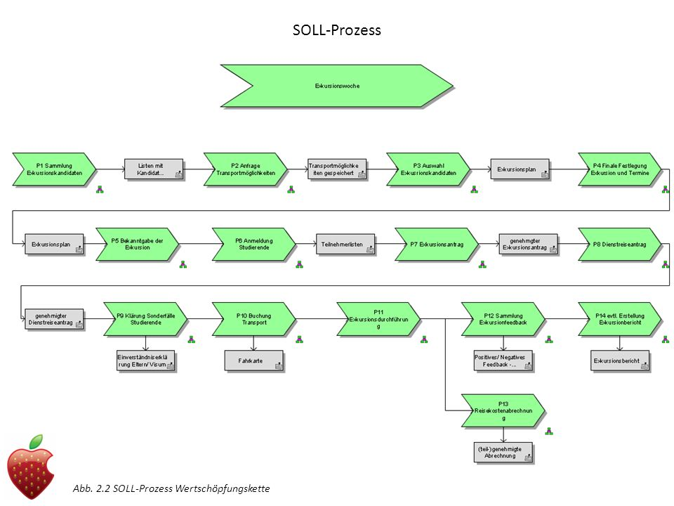 SOLL-Prozess Abb. 2.2 SOLL-Prozess Wertschöpfungskette