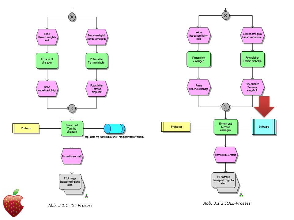 Abb. 3.1.2 SOLL-Prozess Abb. 3.1.1 IST-Prozess