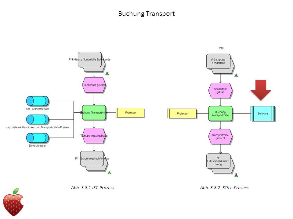 Buchung Transport Abb. 3.8.1 IST-Prozess Abb. 3.8.2 SOLL-Prozess