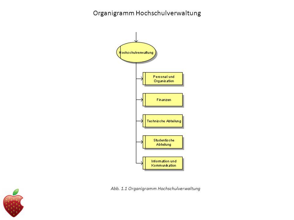 Organigramm Hochschulverwaltung