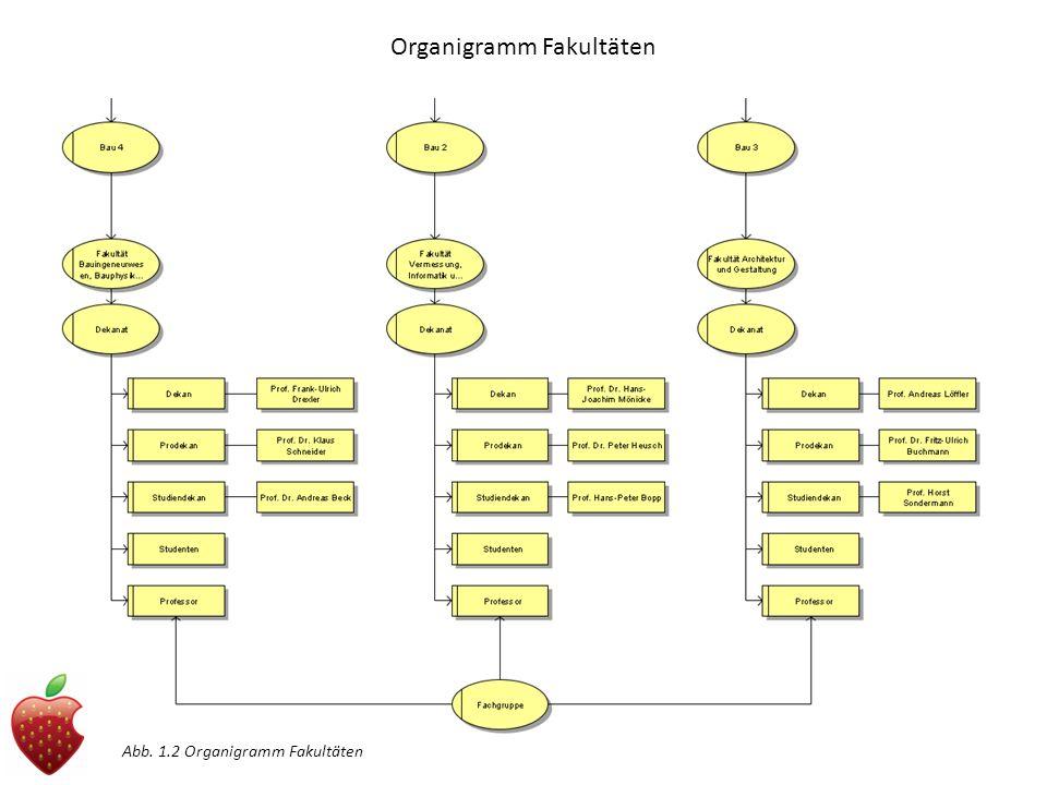 Organigramm Fakultäten