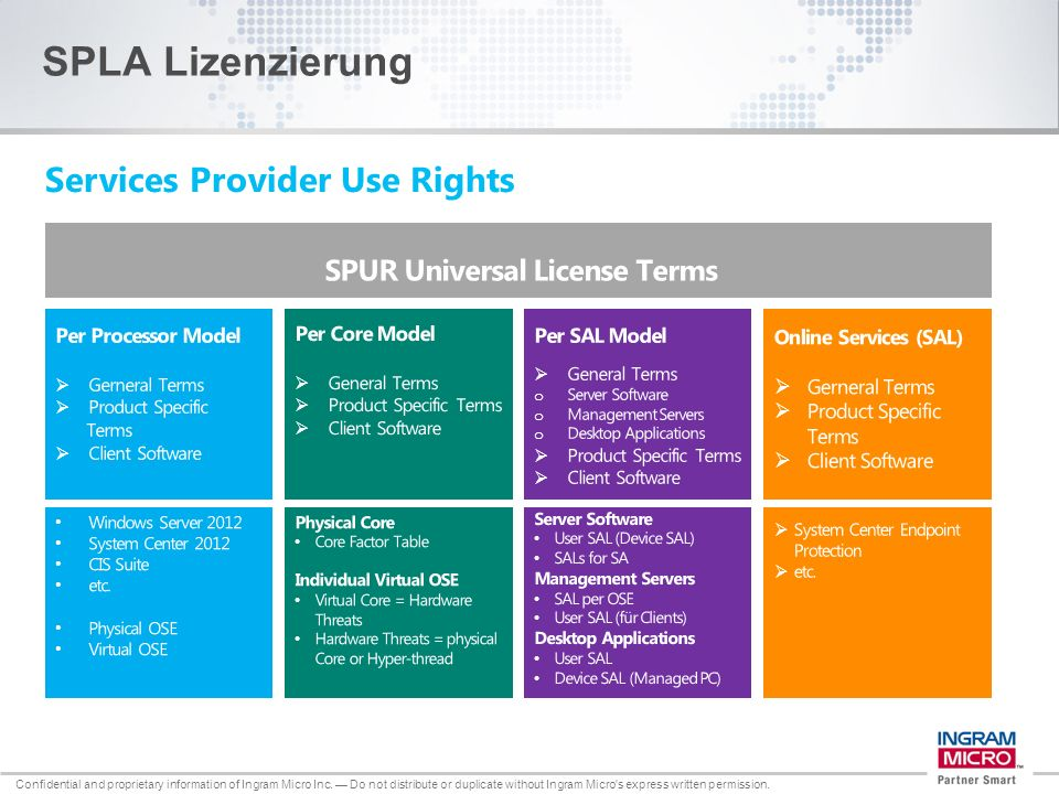 SPUR Universal License Terms