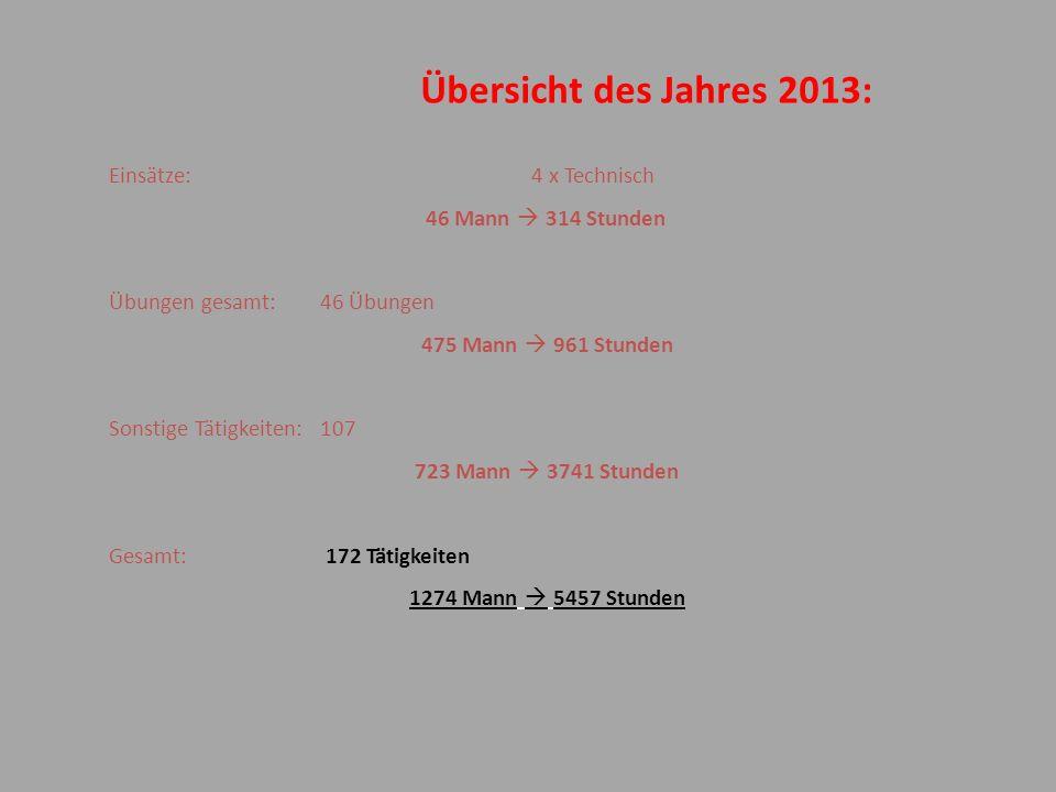 Übersicht des Jahres 2013: Einsätze: 4 x Technisch