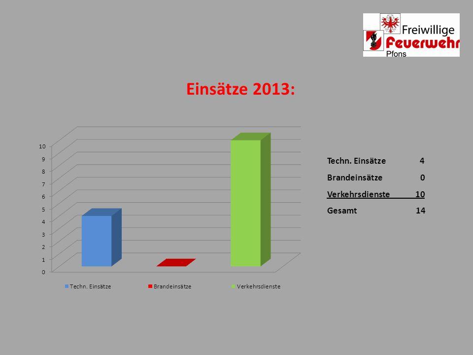 Einsätze 2013: Techn. Einsätze 4 Brandeinsätze 0 Verkehrsdienste 10