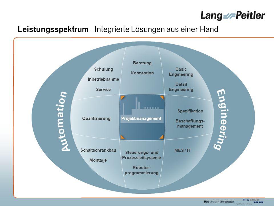 Leistungsspektrum - Integrierte Lösungen aus einer Hand