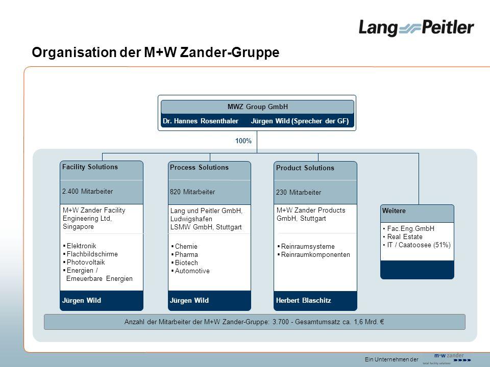 Organisation der M+W Zander-Gruppe