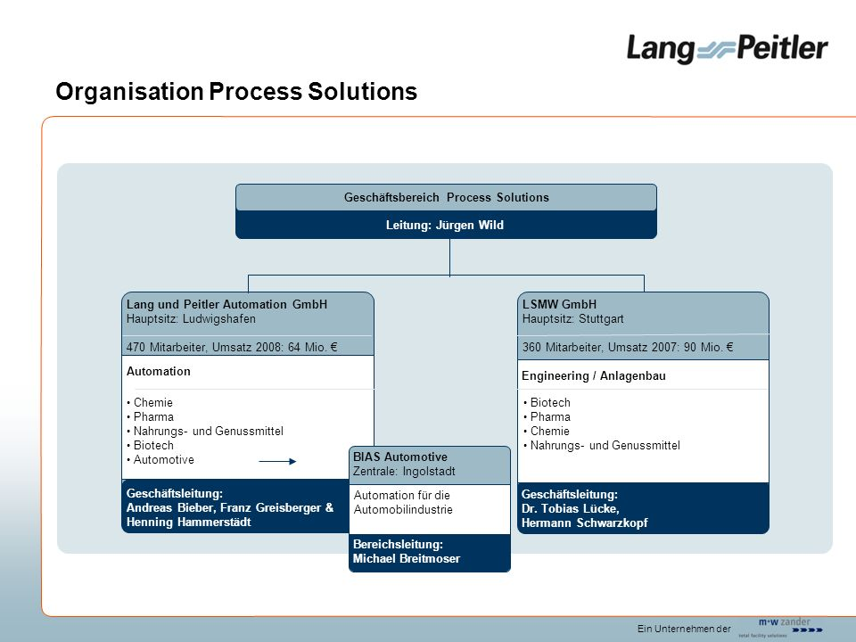 Organisation Process Solutions