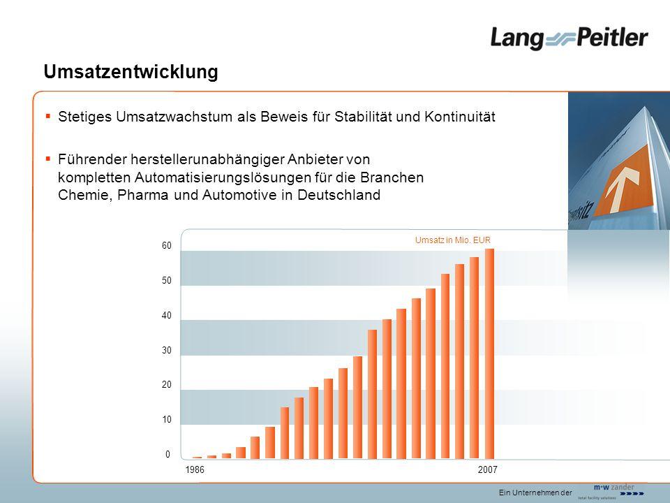 Umsatzentwicklung Stetiges Umsatzwachstum als Beweis für Stabilität und Kontinuität.